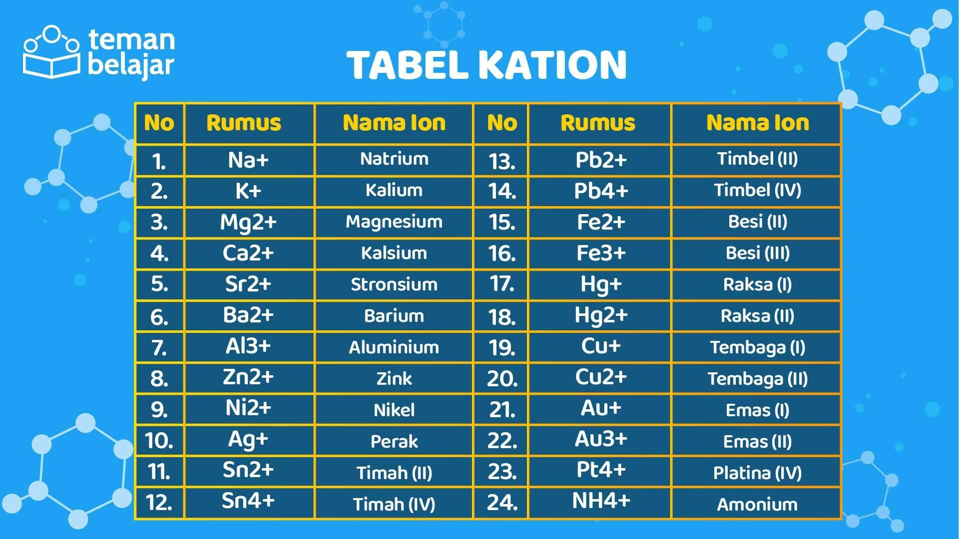 Tabel Kation | Teman Belajar